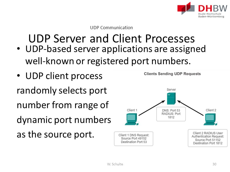 UDP Communication UDP Server and Client Processes UDP-based server applications are assigned well-known or registered port numbers. UDP client process