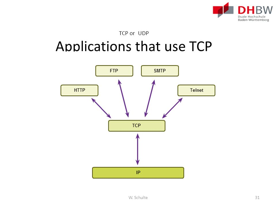 TCP or UDP Applications that use TCP W. Schulte31