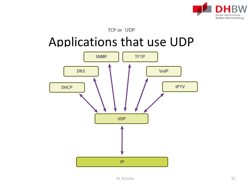 TCP or UDP Applications that use UDP W. Schulte32