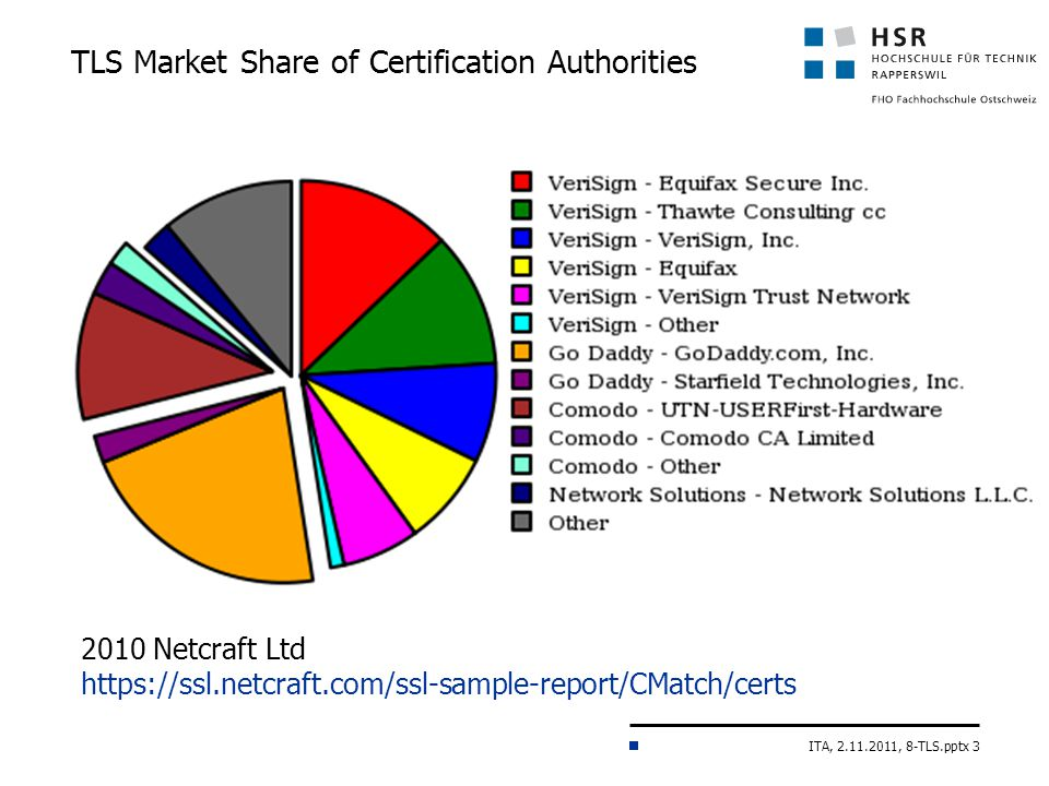 ITA, 2.11.2011, 8-TLS.pptx 3 TLS Market Share of Certification Authorities 2010 Netcraft Ltd https://ssl.netcraft.com/ssl-sample-report/CMatch/certs