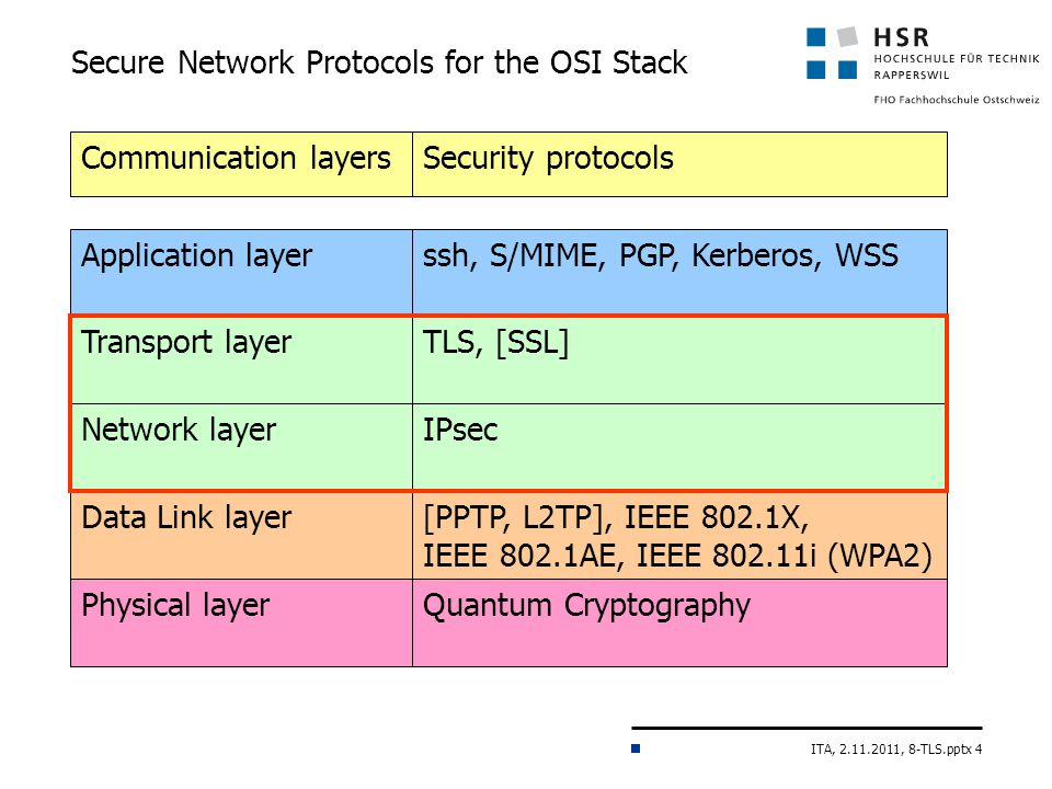 ITA, 2.11.2011, 8-TLS.pptx 4 Secure Network Protocols for the OSI Stack Application layerssh, S/MIME, PGP, Kerberos, WSS Transport layerTLS, [SSL] Network layerIPsec Data Link layer[PPTP, L2TP], IEEE 802.1X, IEEE 802.1AE, IEEE 802.11i (WPA2) Physical layerQuantum Cryptography Communication layersSecurity protocols