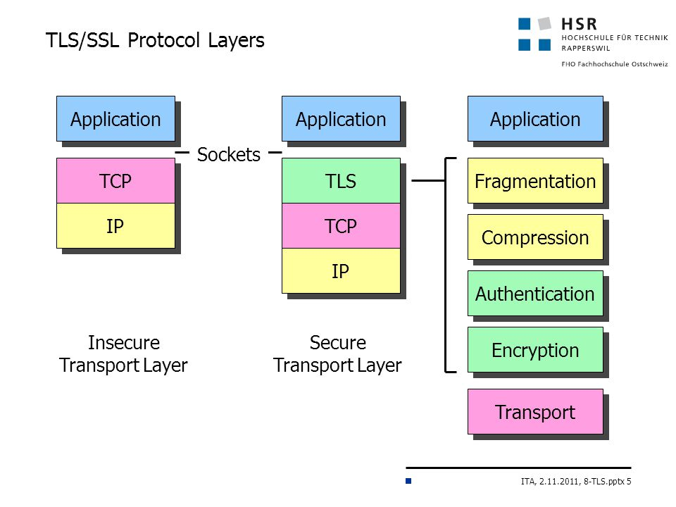 ITA, 2.11.2011, 8-TLS.pptx 5 TLS/SSL Protocol Layers Secure Transport Layer TLS TCP IP Application Transport Fragmentation Compression Authentication Encryption Insecure Transport Layer TCP IP Application Sockets