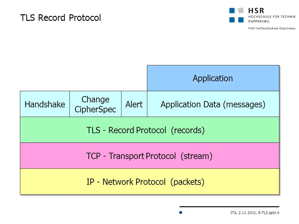 ITA, 2.11.2011, 8-TLS.pptx 6 Handshake Change CipherSpec Alert Application Application Data (messages) TLS - Record Protocol (records) TLS Record Protocol TCP - Transport Protocol (stream) IP - Network Protocol (packets)