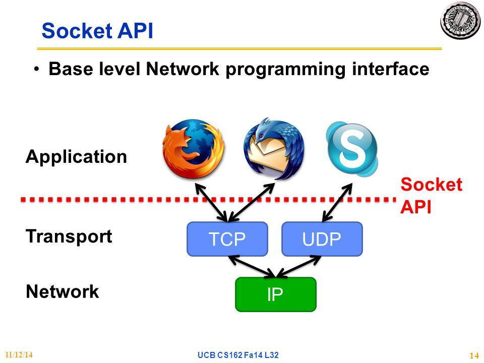 Socket API Base level Network programming interface Socket API TCPUDP IP Application Transport Network 11/12/14UCB CS162 Fa14 L32 14