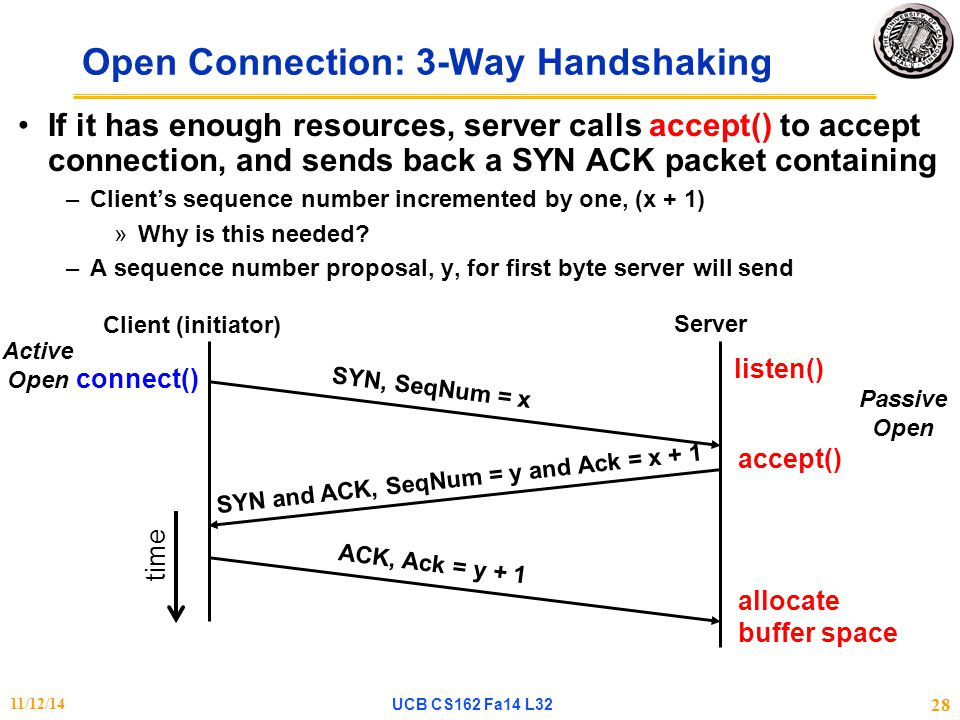 Open Connection: 3-Way Handshaking If it has enough resources, server calls accept() to accept connection, and sends back a SYN ACK packet containing –Client's sequence number incremented by one, (x + 1) »Why is this needed.