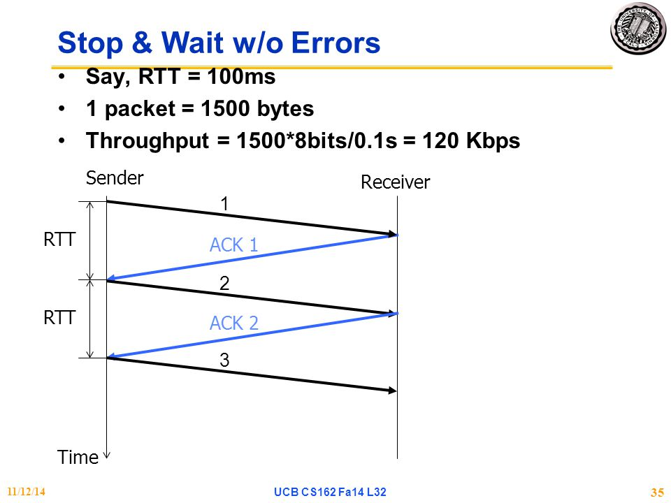 Stop & Wait w/o Errors Say, RTT = 100ms 1 packet = 1500 bytes Throughput = 1500*8bits/0.1s = 120 Kbps ACK 1 Time Sender Receiver 1 2 ACK 2 3 RTT 11/12/14UCB CS162 Fa14 L32 35