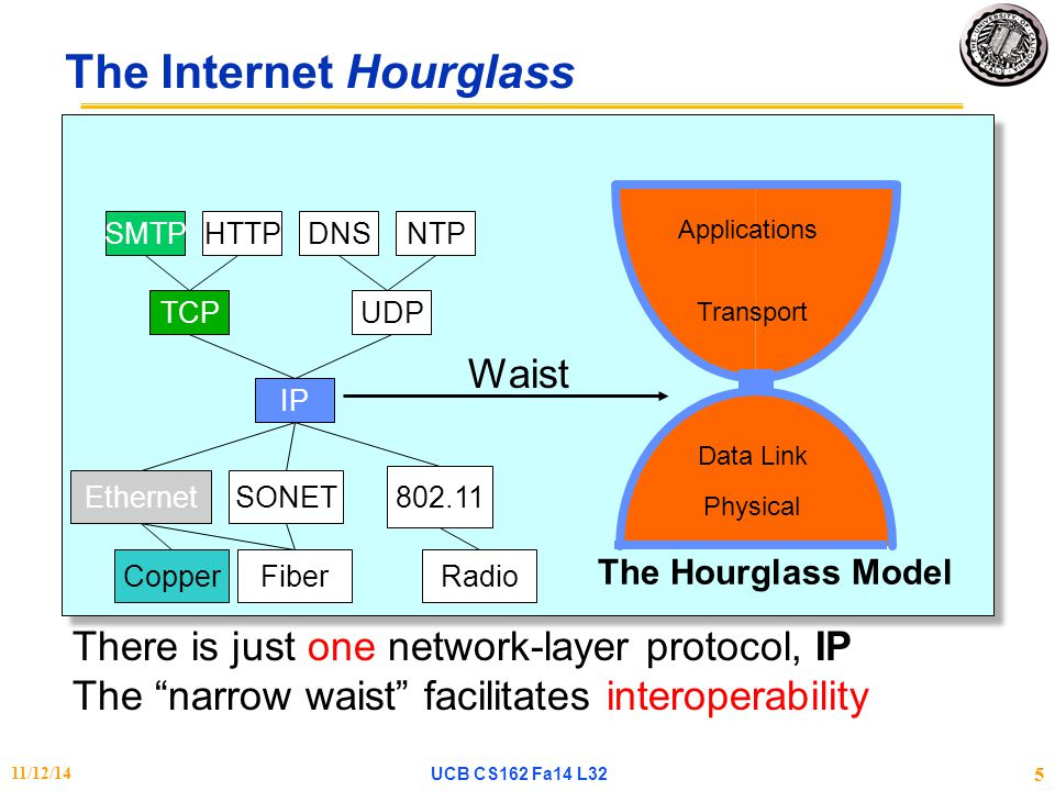 Stop & Wait w/o Errors Can be highly inefficient for high capacity links Throughput doesn't depend on the network capacity  even if capacity is 1Gbps, we can only send 120 Kbps.