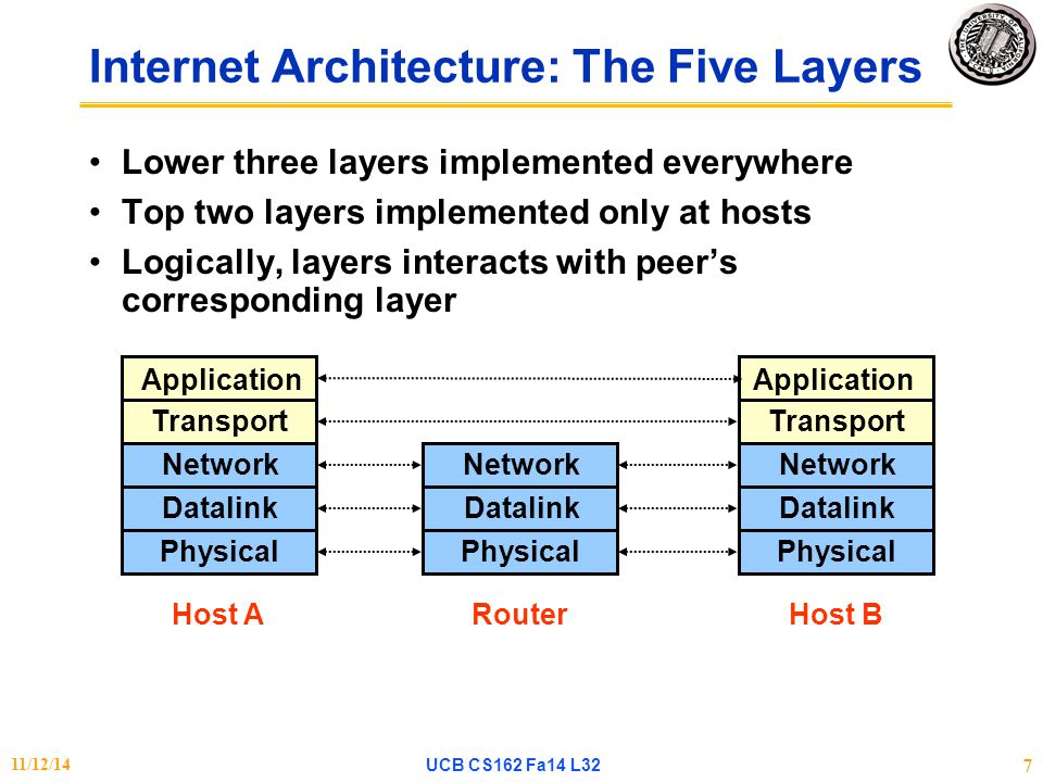 Internet Architecture: The Five Layers Lower three layers implemented everywhere Top two layers implemented only at hosts Logically, layers interacts with peer's corresponding layer Transport Network Datalink Physical Transport Network Datalink Physical Network Datalink Physical Application Host AHost BRouter 11/12/14UCB CS162 Fa14 L32 7
