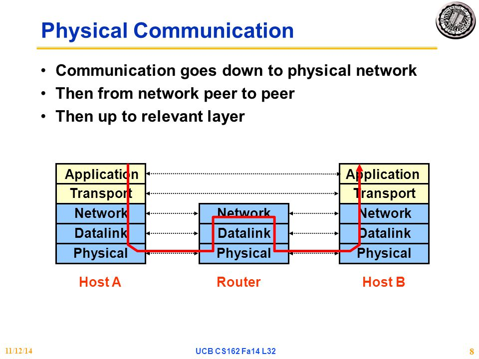 Physical Communication Communication goes down to physical network Then from network peer to peer Then up to relevant layer Transport Network Datalink Physical Transport Network Datalink Physical Network Datalink Physical Application Host AHost BRouter 11/12/14UCB CS162 Fa14 L32 8