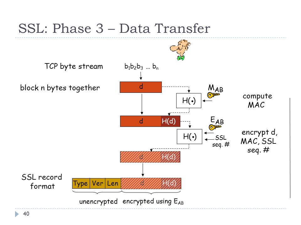 SSL: Phase 3 – Data Transfer 40 H( ). M AB b 1 b 2 b 3 … b n d dH(d) d H( ).