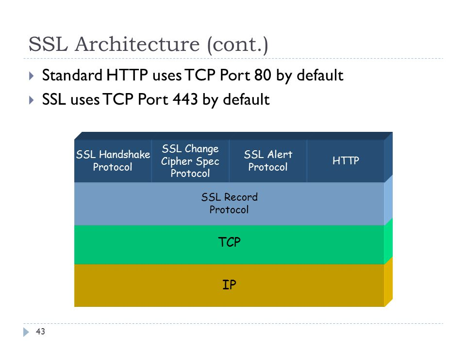 SSL Architecture (cont.) 43  Standard HTTP uses TCP Port 80 by default  SSL uses TCP Port 443 by default IP TCP SSL Record Protocol SSL Handshake Pr