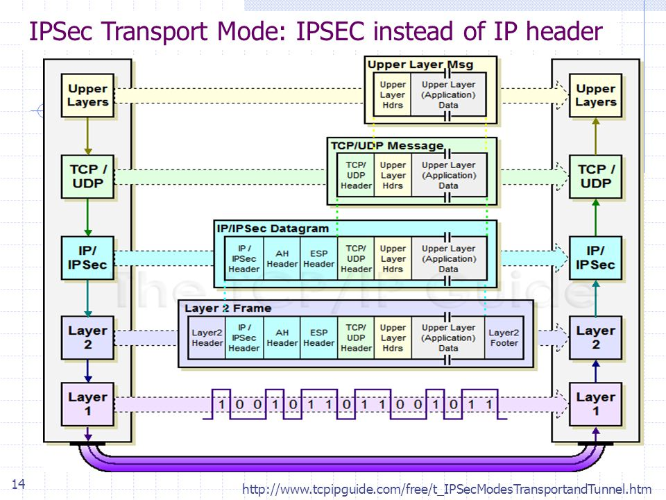 14 IPSec Transport Mode: IPSEC instead of IP header http://www.tcpipguide.com/free/t_IPSecModesTransportandTunnel.htm
