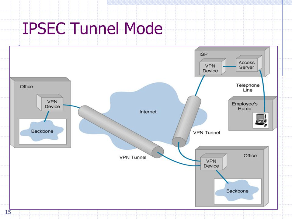 15 IPSEC Tunnel Mode