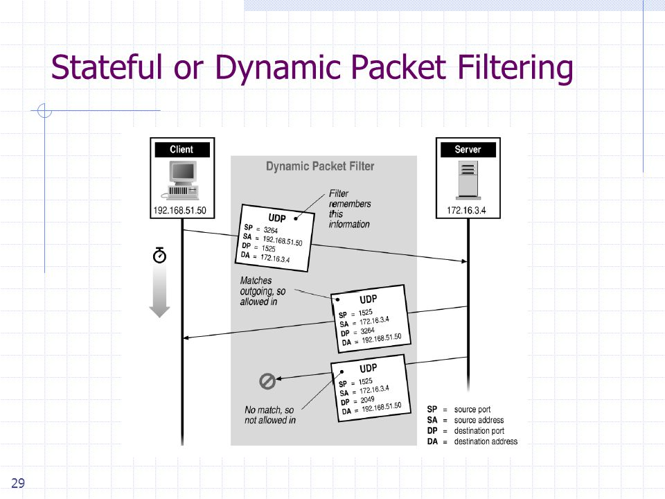 29 Stateful or Dynamic Packet Filtering