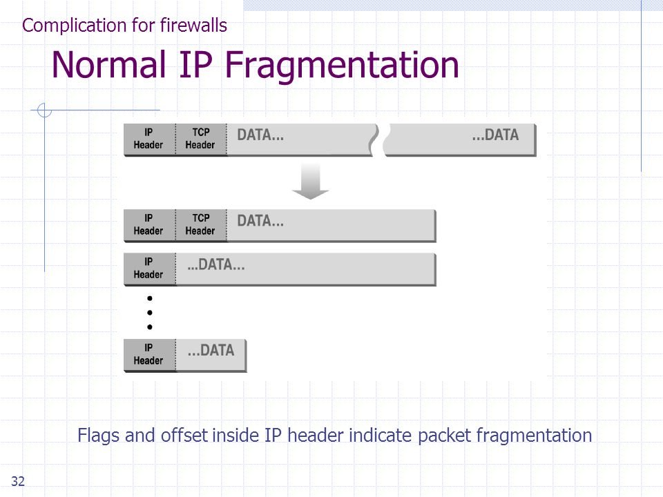 32 Normal IP Fragmentation Flags and offset inside IP header indicate packet fragmentation Complication for firewalls