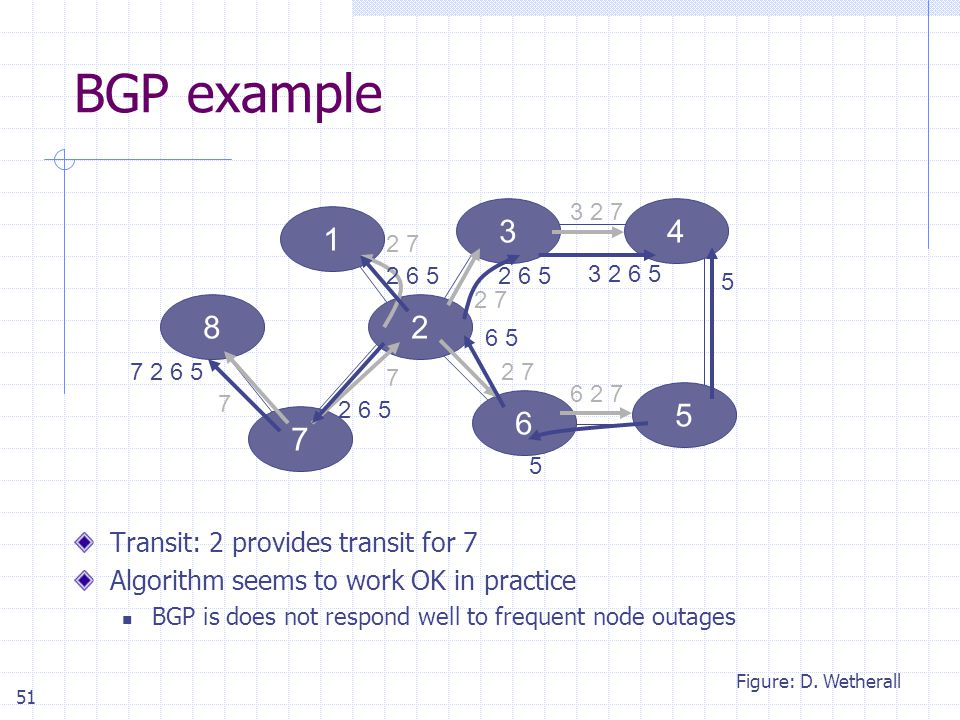 51 BGP example Transit: 2 provides transit for 7 Algorithm seems to work OK in practice BGP is does not respond well to frequent node outages 34 6 5 7 1 82 7 7 2 7 3 2 7 6 2 7 2 6 5 3 2 6 5 7 2 6 5 6 5 5 5 Figure: D.