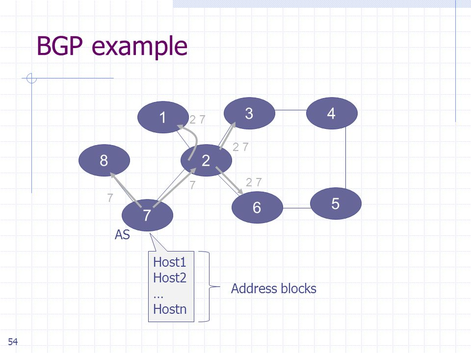 54 BGP example 34 6 5 7 1 82 7 7 2 7 Host1 Host2 … Hostn AS Address blocks
