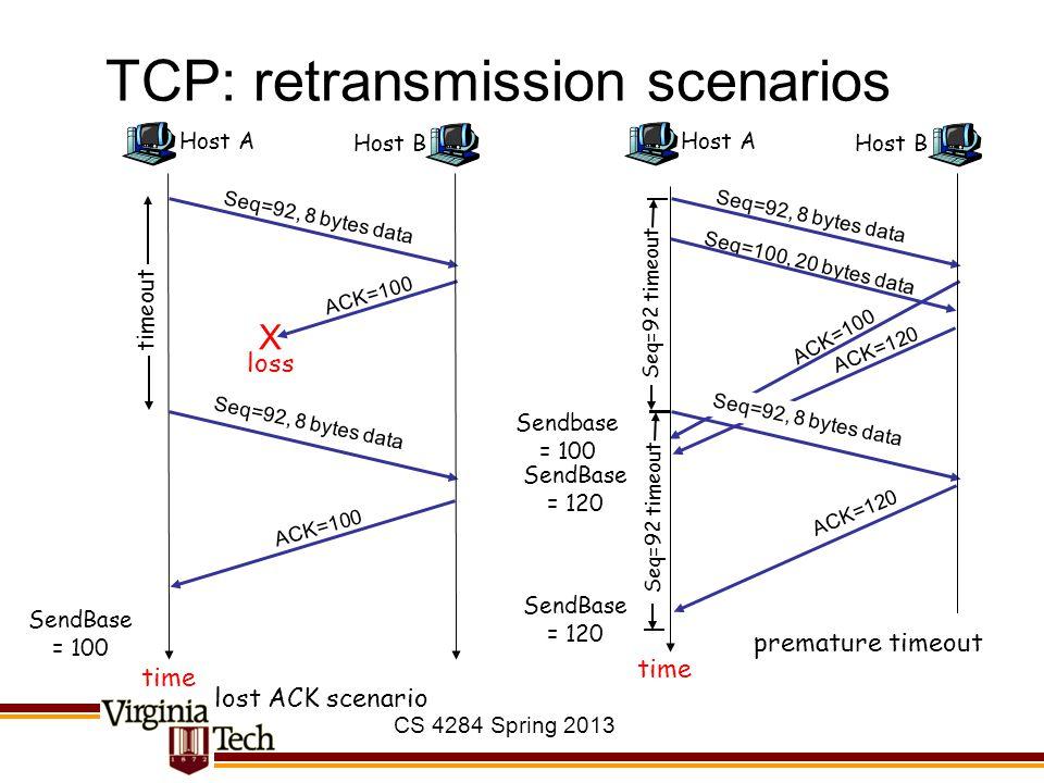 CS 4284 Spring 2013 TCP: retransmission scenarios Host A Seq=92, 8 bytes data ACK=100 loss timeout lost ACK scenario Host B X Seq=92, 8 bytes data ACK