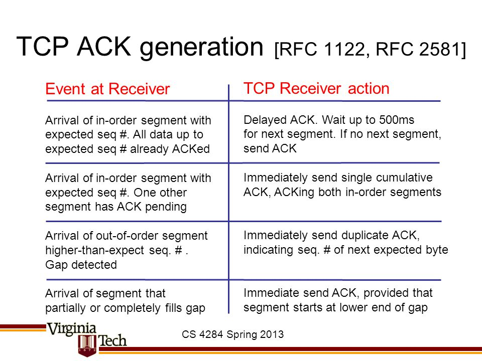 CS 4284 Spring 2013 TCP ACK generation [RFC 1122, RFC 2581] Event at Receiver Arrival of in-order segment with expected seq #. All data up to expected