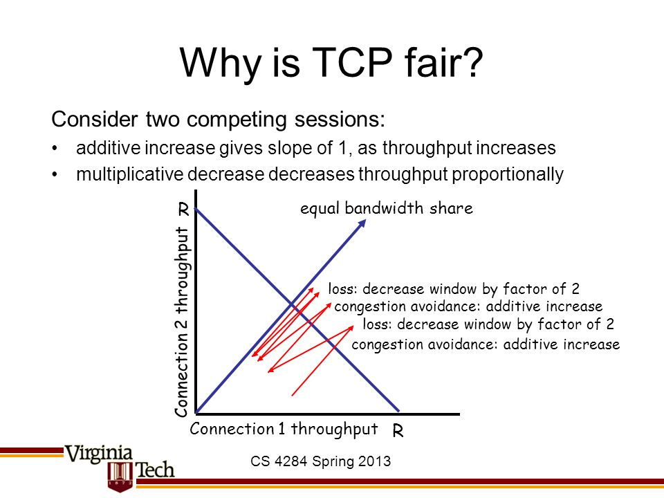 CS 4284 Spring 2013 Why is TCP fair? Consider two competing sessions: additive increase gives slope of 1, as throughput increases multiplicative decre