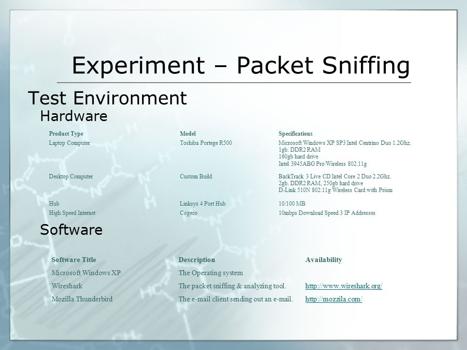 Experiment – Packet Sniffing Test Environment Hardware Software Product TypeModelSpecifications Laptop ComputerToshiba Portege R500Microsoft Windows XP SP3 Intel Centrino Duo 1.2Ghz.