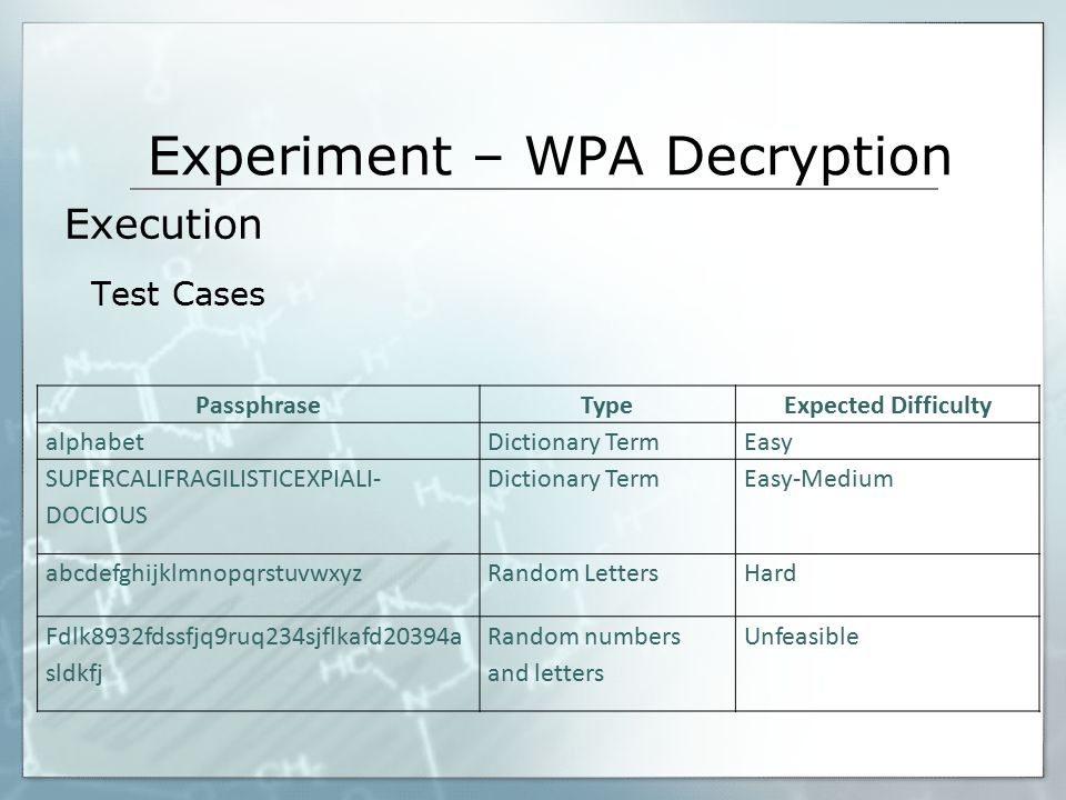 Experiment – WPA Decryption Execution Test Cases PassphraseTypeExpected Difficulty alphabetDictionary TermEasy SUPER­CALI­FRAGI­LISTIC­EXPI­ALI­ DOCIO
