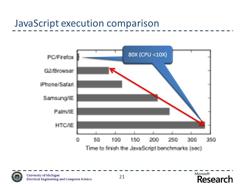 University of Michigan Electrical Engineering and Computer Science JavaScript execution comparison 21 PC 80X (CPU <10X)