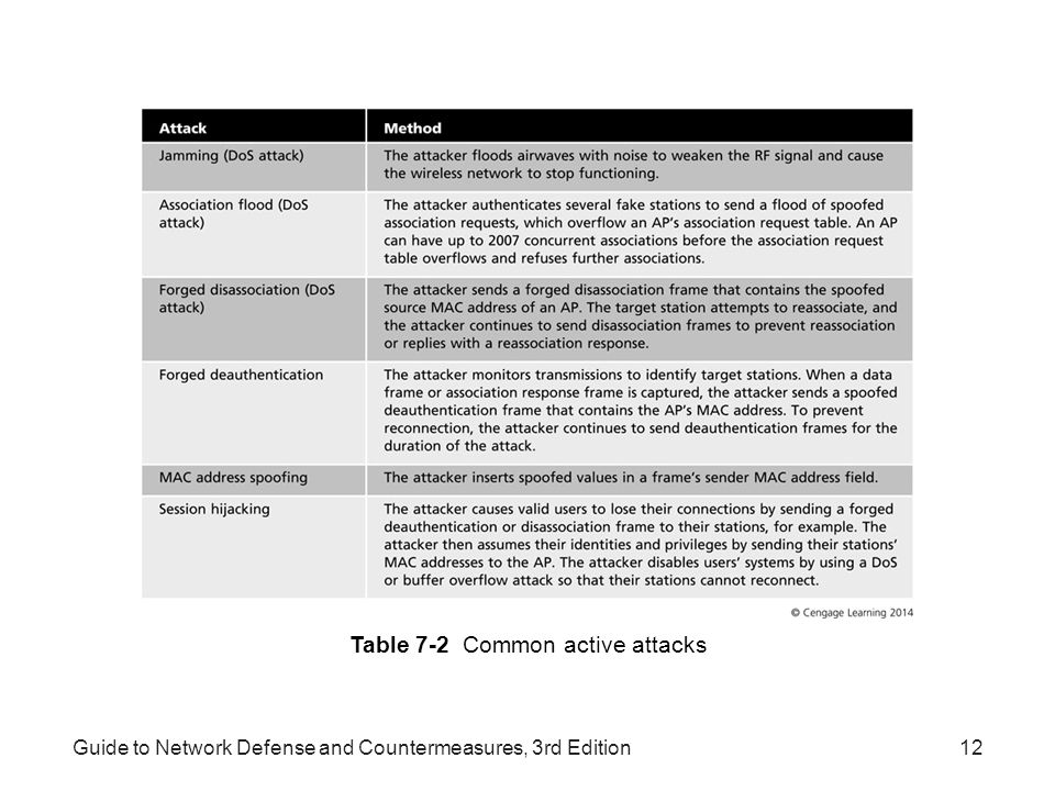 Guide to Network Defense and Countermeasures, 3rd Edition12 Table 7-2 Common active attacks