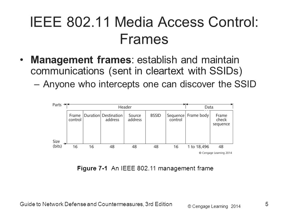 Guide to Network Defense and Countermeasures, 3rd Edition6 Table 7-1 Management frame types