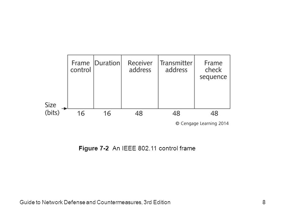 Guide to Network Defense and Countermeasures, 3rd Edition8 Figure 7-2 An IEEE 802.11 control frame