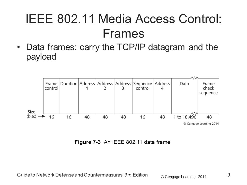 © Cengage Learning 2014 Guide to Network Defense and Countermeasures, 3rd Edition10 IEEE 802.11 Media Access Control: Frames A wireless station could have a null SSID –Allows it to match all SSIDs –If a beacon frame contains a null SSID, attackers just have to capture frames that contain the correct SSID Beaconing can be turned off on most current APs Sniffing: capturing network traffic during transmission