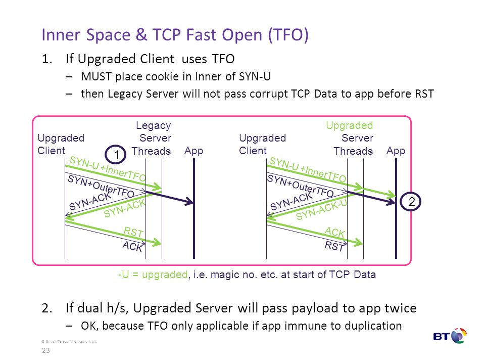 © British Telecommunications plc Inner Space & TCP Fast Open (TFO) 1.If Upgraded Client uses TFO –MUST place cookie in Inner of SYN-U –then Legacy Server will not pass corrupt TCP Data to app before RST 2.If dual h/s, Upgraded Server will pass payload to app twice –OK, because TFO only applicable if app immune to duplication Upgraded Client Legacy Server Threads Upgraded Client Upgraded Server Threads SYN-U +InnerTFO SYN-ACK SYN+OuterTFO RST ACK SYN-U +InnerTFO SYN-ACK-U SYN+OuterTFO ACK RST -U = upgraded, i.e.