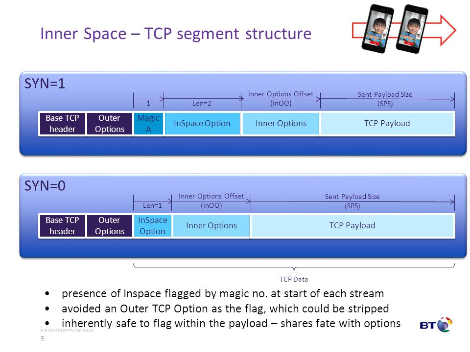 © British Telecommunications plc Inner Space – TCP byte-stream robust to resegmentation Inner Options not prone to stripping reliable ordered delivery of Inner Options InSpace Option Inner Options TCP Payload Magic No.