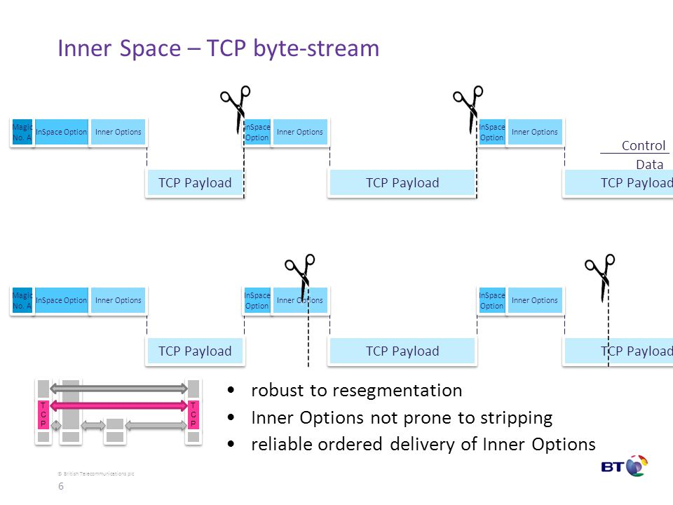 © British Telecommunications plc tricky bits - zero payload segments zero payload segments –MAY include an Inner Option –SHOULD NOT repeat the same Inner Options until more payload other tricky bits  spare slides or draft –option processing order –options that alter byte-stream e.g.