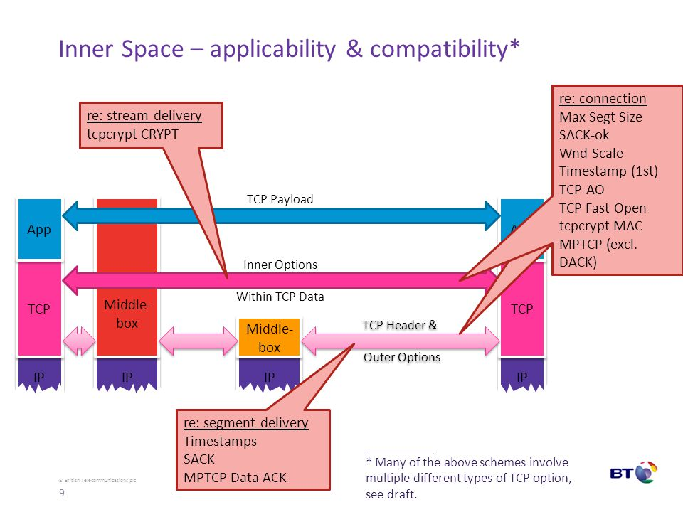 © British Telecommunications plc Inner Space – applicability & compatibility* IP TCP Middle- box App IP Middle- box TCP Header & Outer Options Inner Options Within TCP Data TCP Payload re: segment delivery Timestamps SACK MPTCP Data ACK re: stream delivery tcpcrypt CRYPT re connection Max Segt Size SACK-ok Wnd Scale Timestamp (1st) TCP-AO TCP Fast Open tcpcrypt MAC MPTCP (excl.