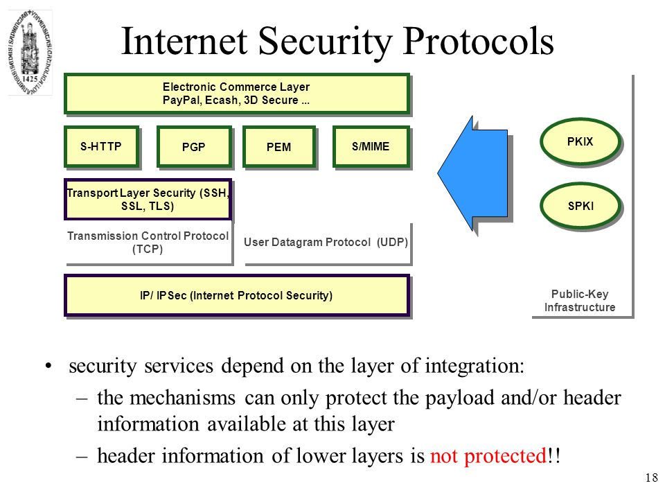 Internet Security Protocols Public-Key Infrastructure IP/ IPSec (Internet Protocol Security) Transport Layer Security (SSH, SSL, TLS) S/MIME Electronic Commerce Layer PayPal, Ecash, 3D Secure...