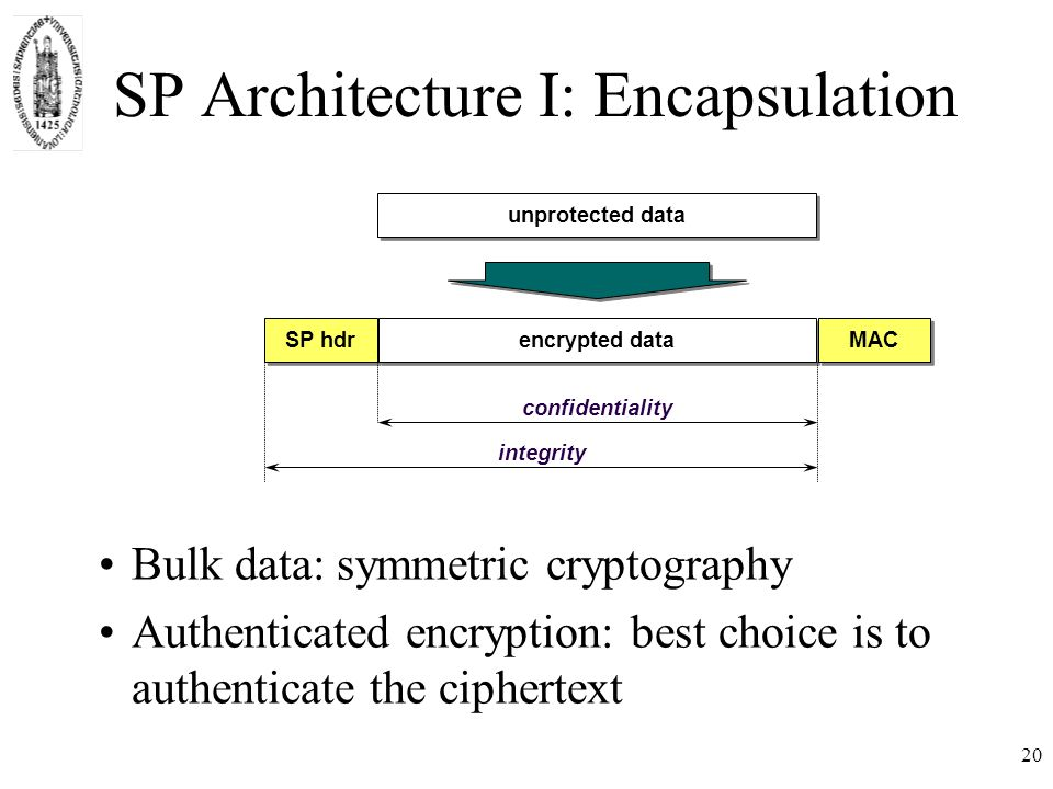20 SP Architecture I: Encapsulation Bulk data: symmetric cryptography Authenticated encryption: best choice is to authenticate the ciphertext SP hdrencrypted dataMAC integrity confidentiality unprotected data