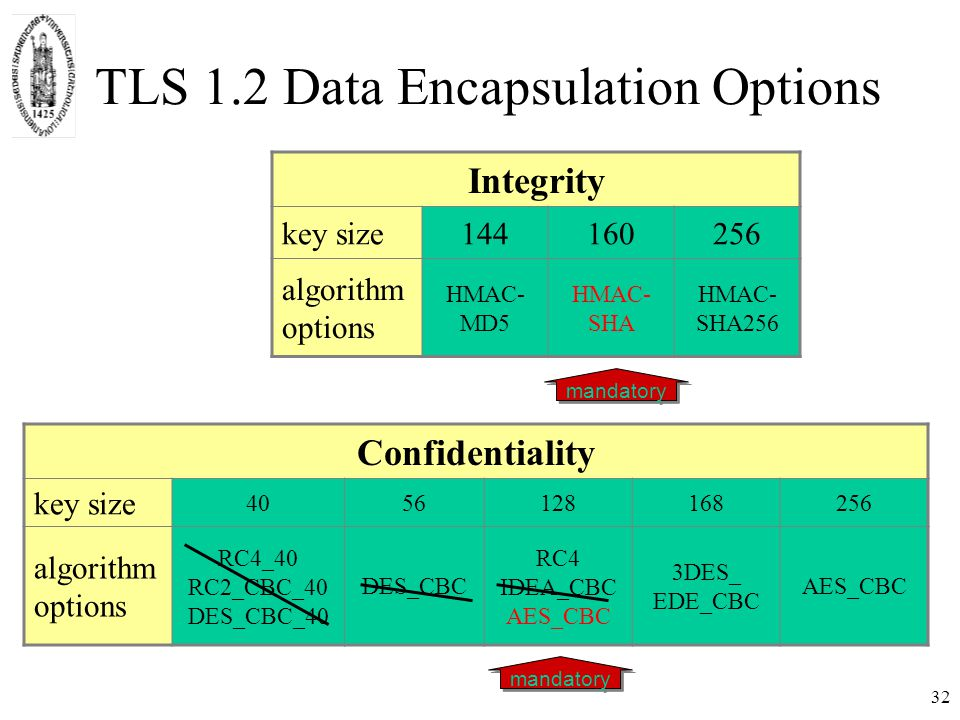 32 TLS 1.2 Data Encapsulation Options Confidentiality key size 4056128168256 algorithm options RC4_40 RC2_CBC_40 DES_CBC_40 DES_CBC RC4 IDEA_CBC AES_CBC 3DES_ EDE_CBC AES_CBC Integrity key size144160256 algorithm options HMAC- MD5 HMAC- SHA HMAC- SHA256 mandatory