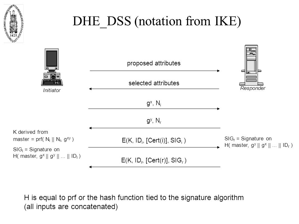 DHE_DSS (notation from IKE) SIG r = Signature on H( master, g y    g x   ...