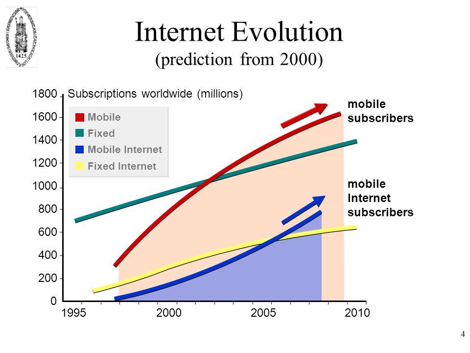 4 0 200 400 600 800 1000 1200 1400 1600 1800 1995200020052010 Subscriptions worldwide (millions) mobile Internet subscribers mobile subscribers Mobile Fixed Mobile Internet Fixed Internet Internet Evolution (prediction from 2000)
