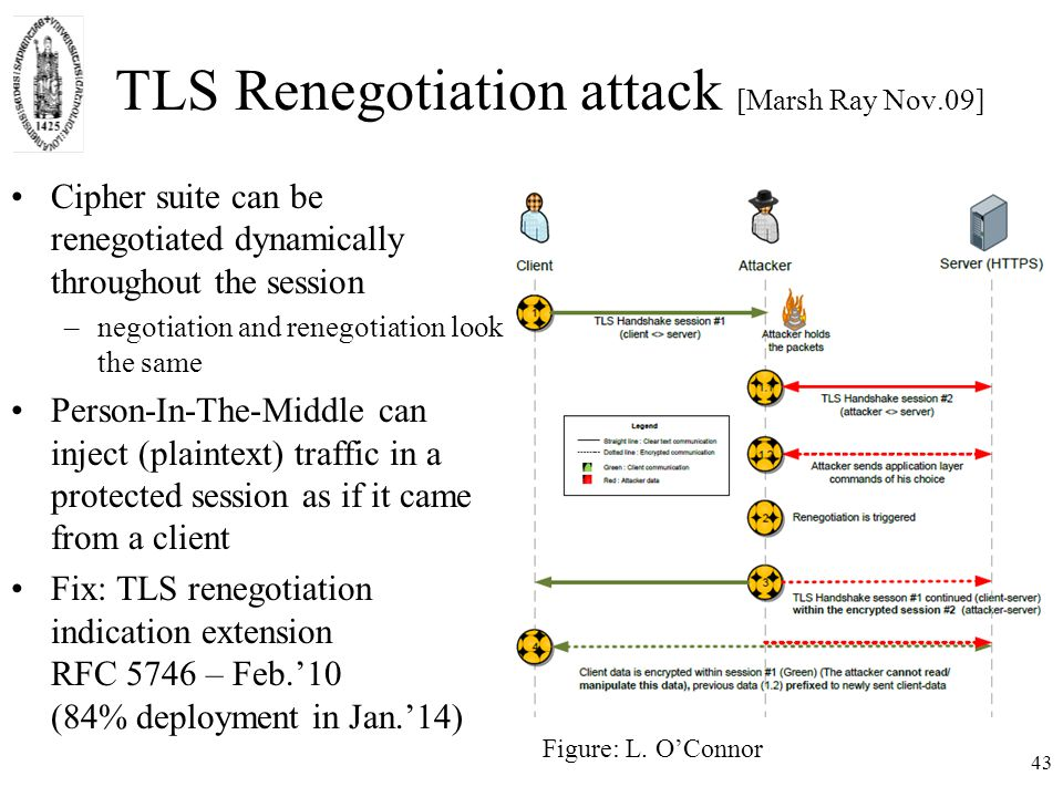 TLS Renegotiation attack [Marsh Ray Nov.09] 43 Figure: L.