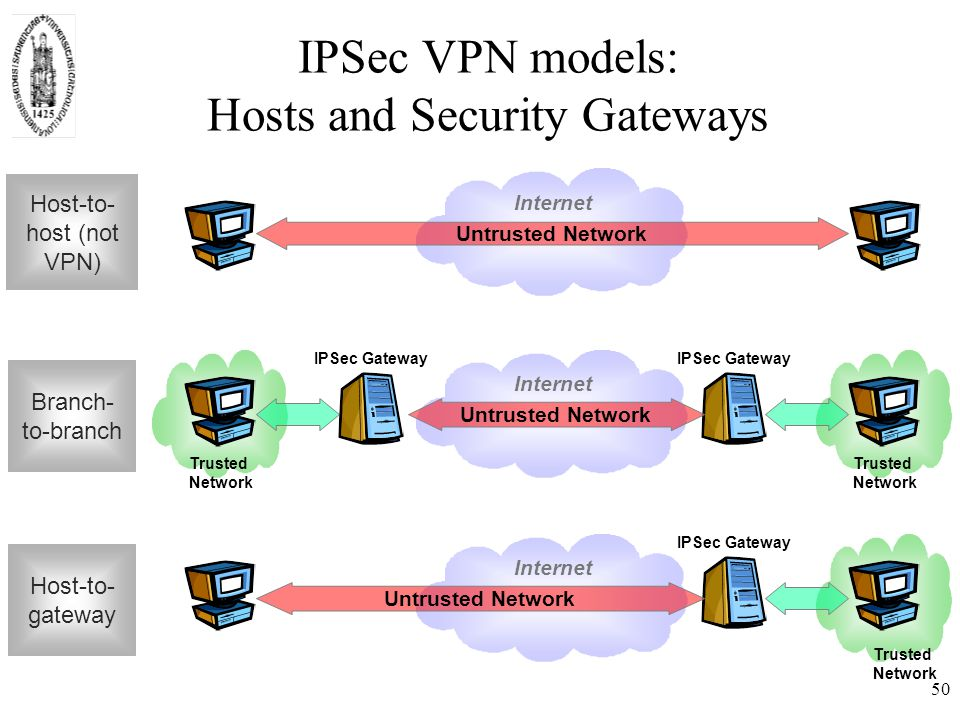 50 Internet IPSec VPN models: Hosts and Security Gateways Untrusted Network Trusted Network IPSec Gateway Untrusted Network Trusted Network Internet IPSec Gateway Untrusted Network Trusted Network Host-to- host (not VPN) Branch- to-branch Host-to- gateway