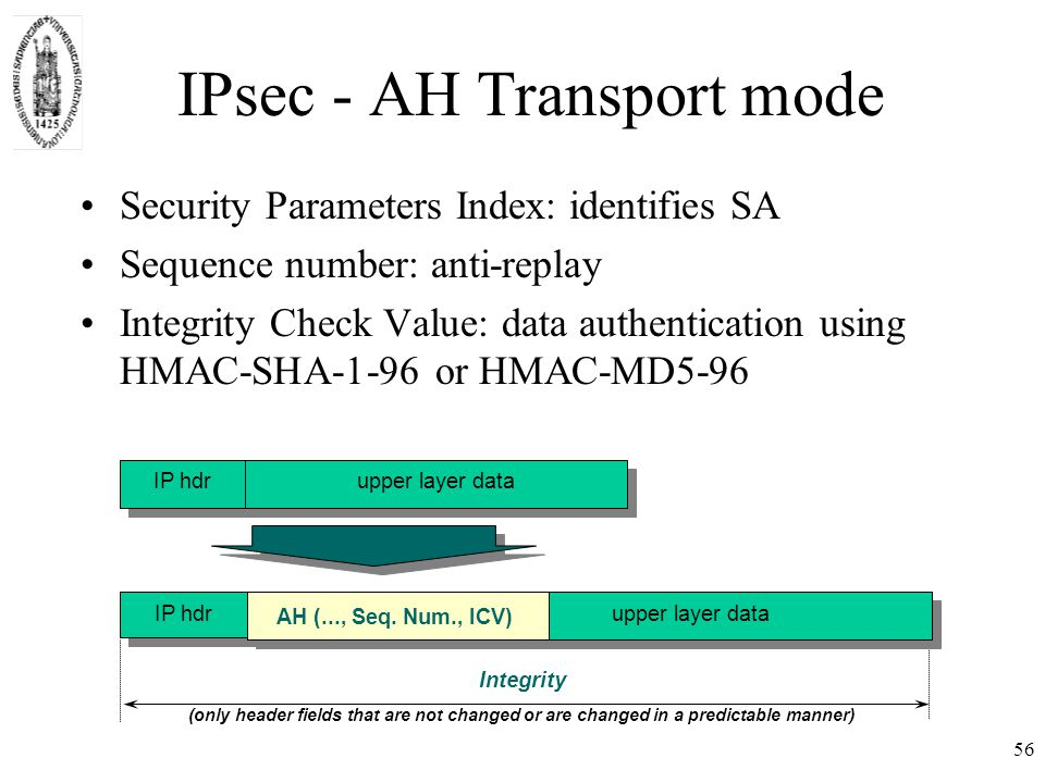 56 IPsec - AH Transport mode Security Parameters Index: identifies SA Sequence number: anti-replay Integrity Check Value: data authentication using HMAC-SHA-1-96 or HMAC-MD5-96 IP hdrupper layer data IP hdr Integrity (only header fields that are not changed or are changed in a predictable manner) AH (..., Seq.