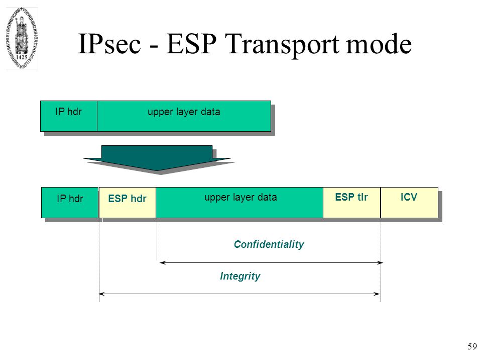 59 IPsec - ESP Transport mode IP hdrESP hdr IP hdrupper layer data Integrity Confidentiality upper layer dataESP tlrICV