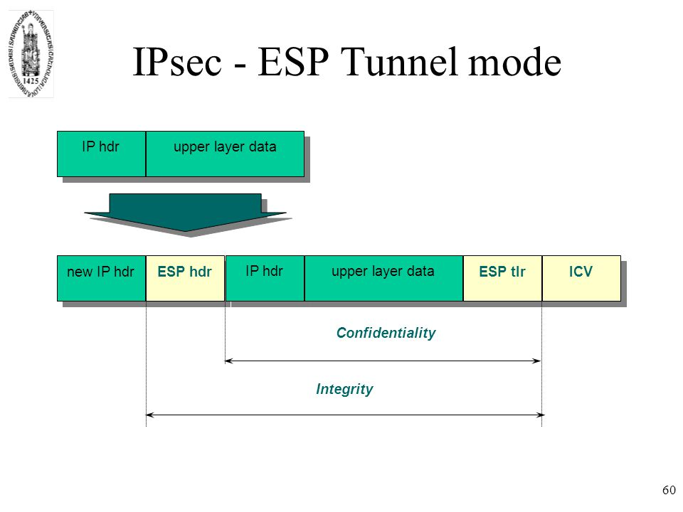 60 IPsec - ESP Tunnel mode IP hdrupper layer data new IP hdr ESP hdr IP hdrupper layer data ESP tlrICV Integrity Confidentiality