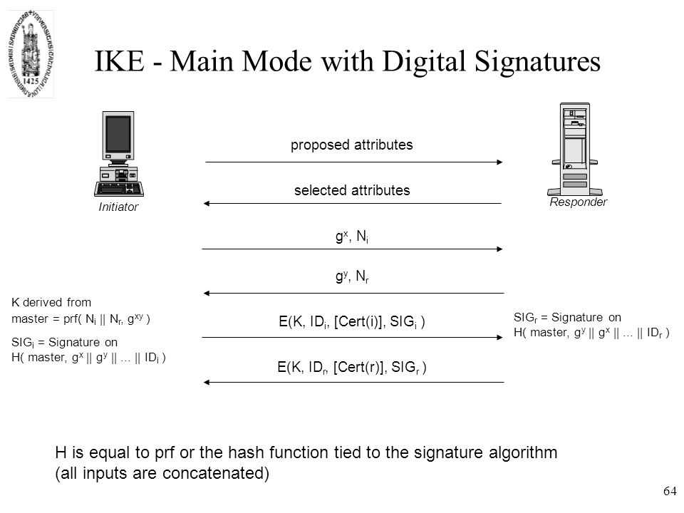 IKE - Main Mode with Digital Signatures SIG r = Signature on H( master, g y || g x ||...