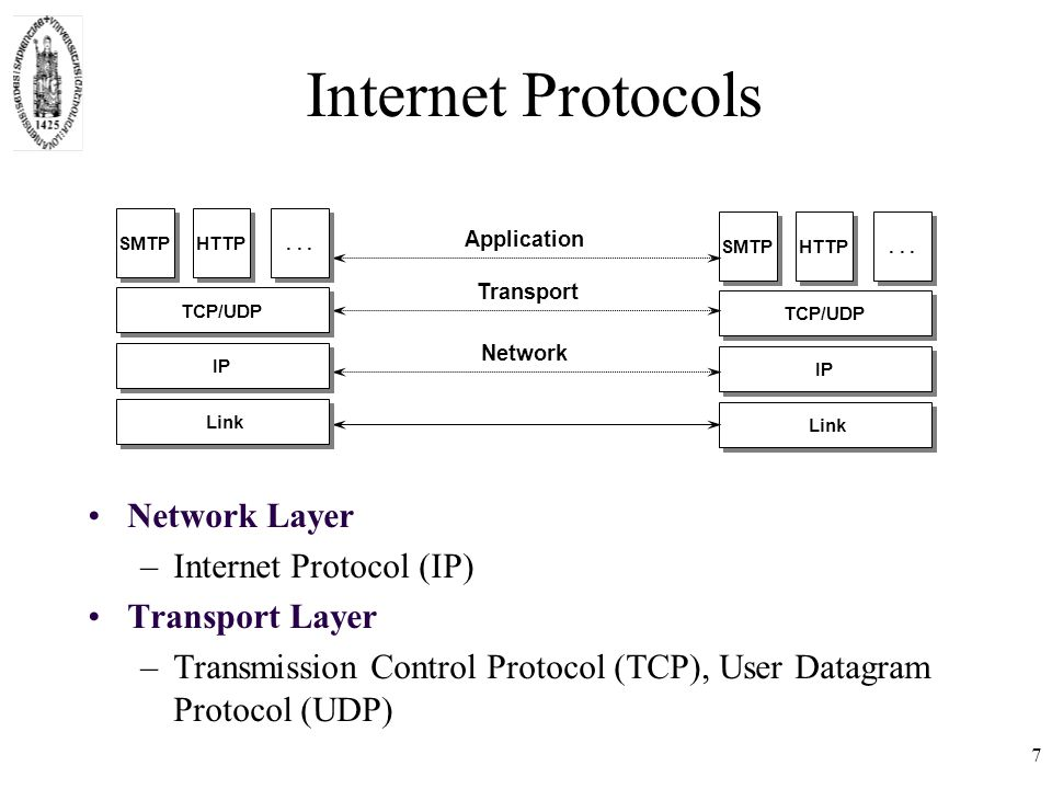 Internet Protocols Link IP SMTP HTTP TCP/UDP...