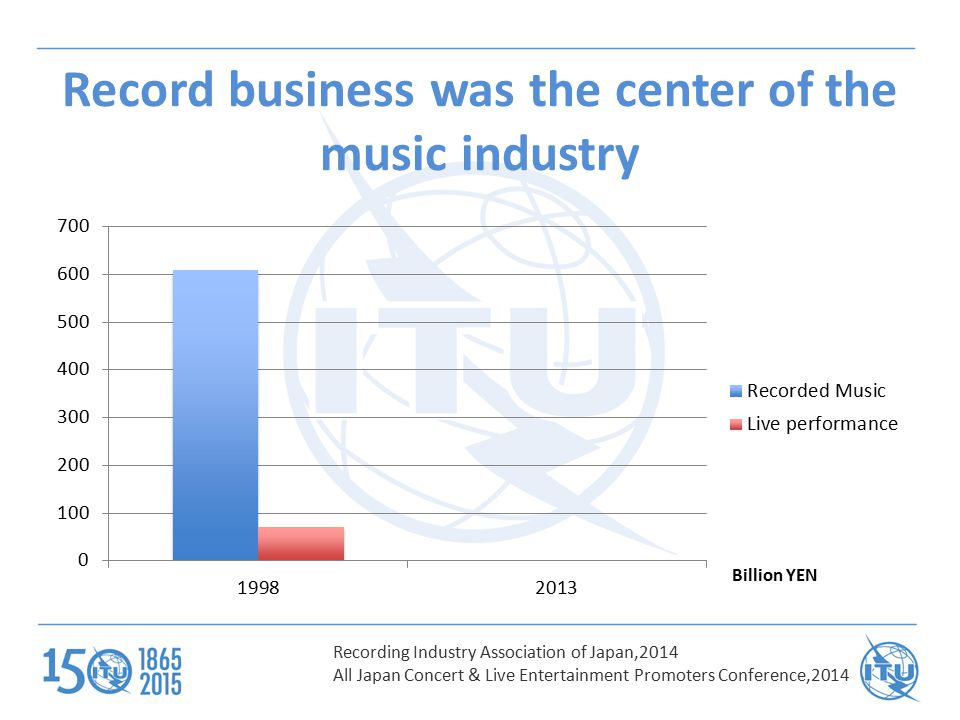 Shifting from Recorded Music to Live Performance Recording Industry Association of Japan,2014 All Japan Concert & Live Entertainment Promoters Conference,2014