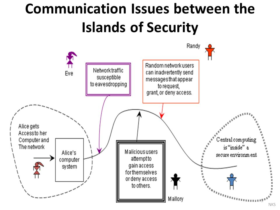 Communication Issues between the Islands of Security 9 NKS
