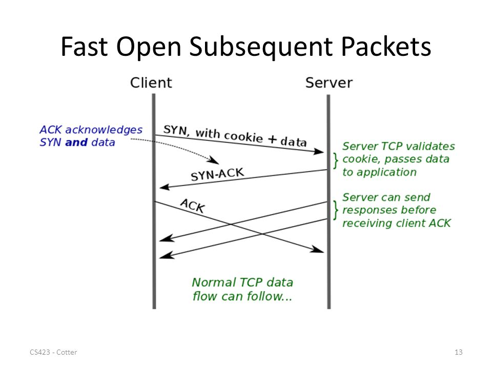 Fast Open Subsequent Packets CS423 - Cotter13